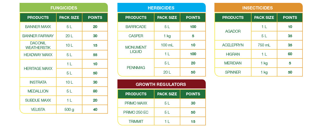 Syngenta Turf Rewards - Points Table