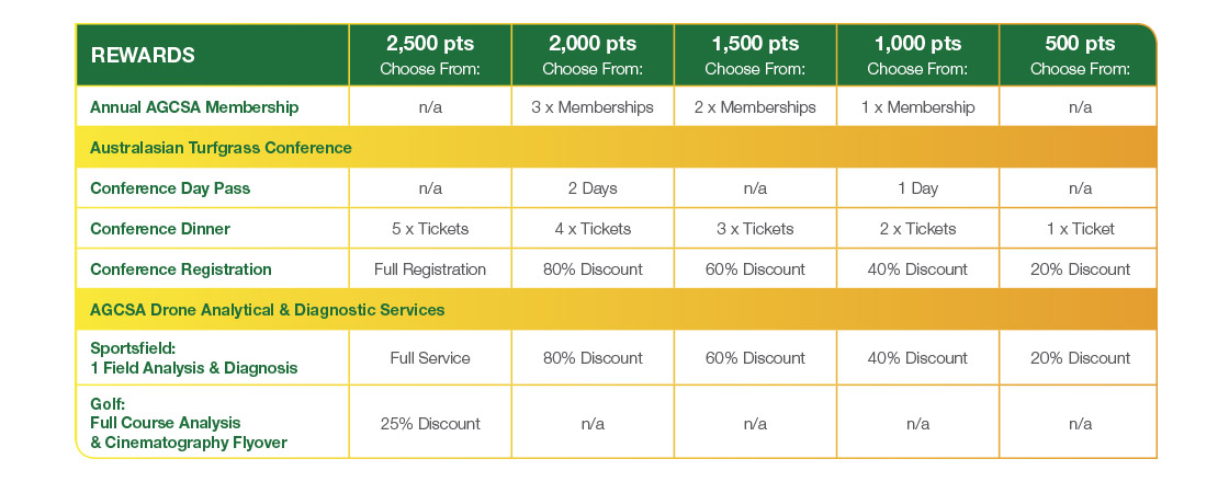Syngenta Turf Rewards - Rewards Options