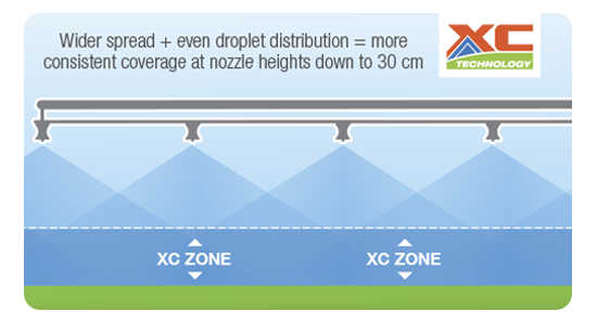 XC Nozzle Even Coverage