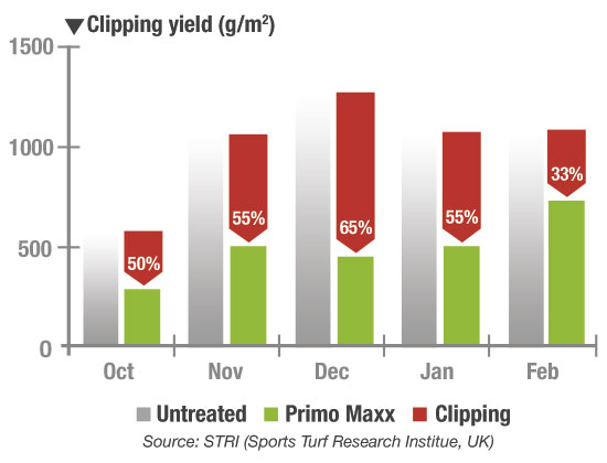Primo Maxx clipping yield chart