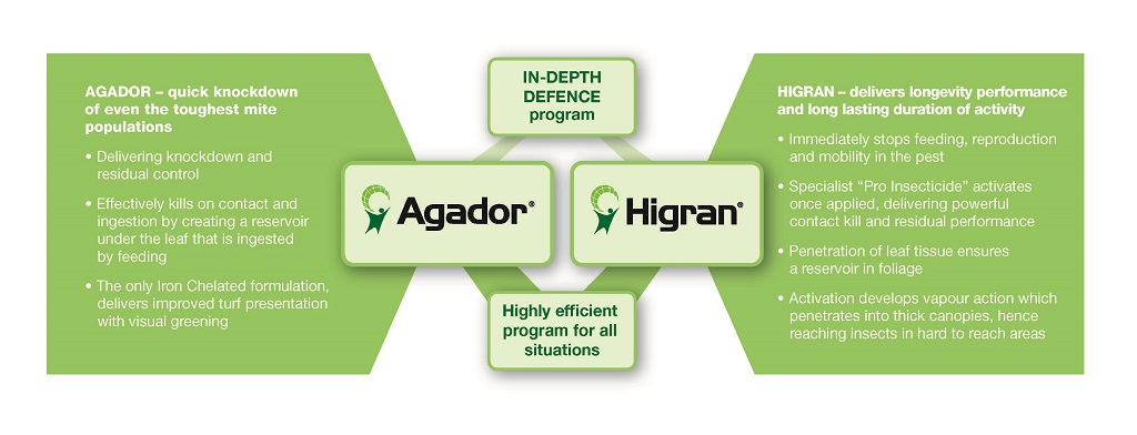 Miticide Solution with Agador and Higran