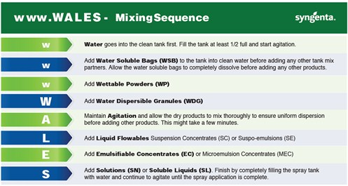 wwwwales Mixing Sequence for Tank Mixing