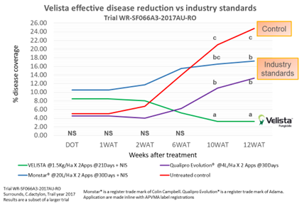 Velista disease reduction graph
