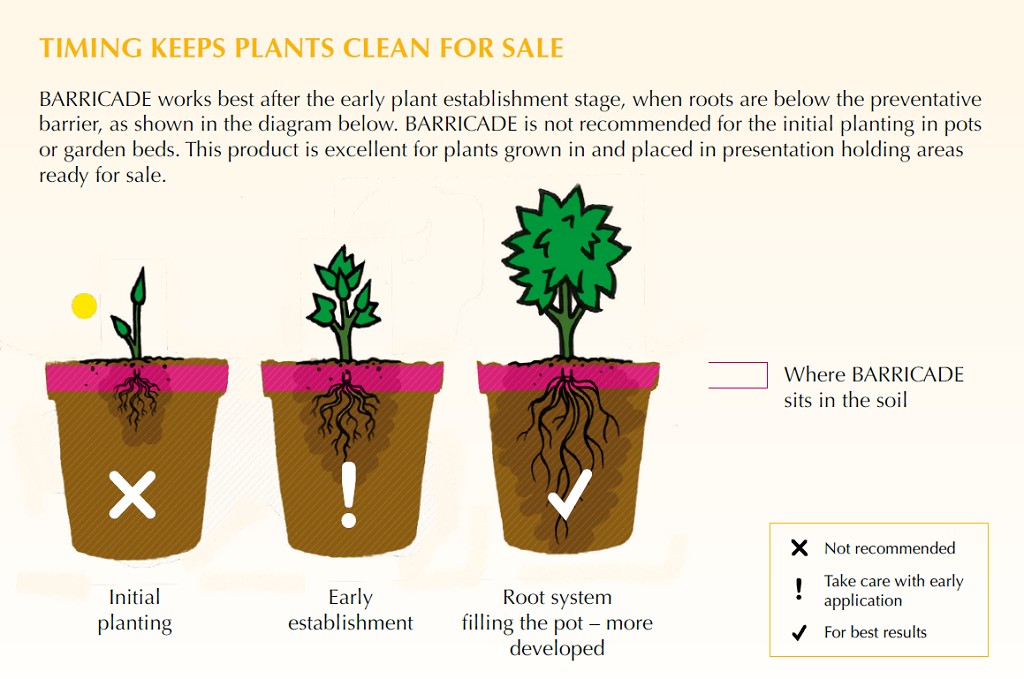 BARRICADE Timing keeps Plants Clean for Sale